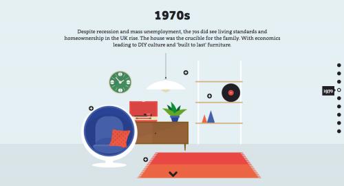 El diseño de interiores a través de las décadas